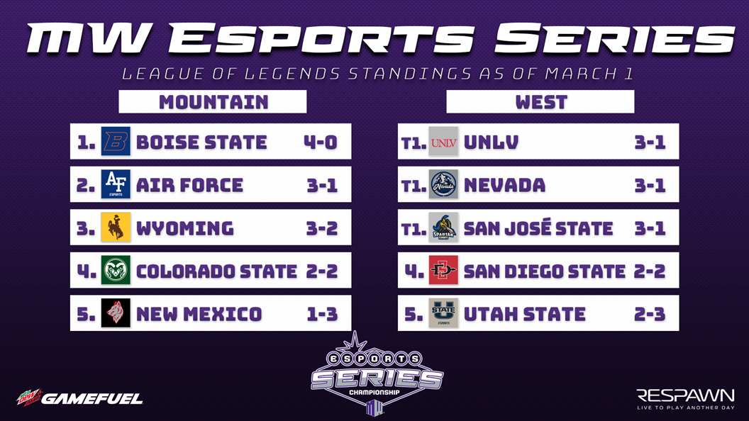 Multiple Spots in 2019 Mountain West Esports Series